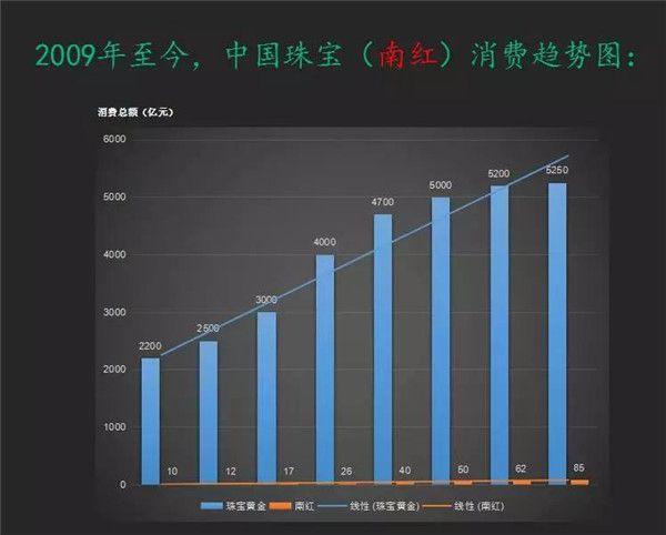 南红消费趋势图
